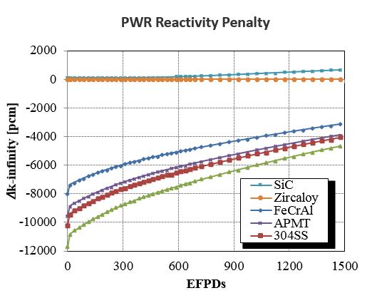 PWR Reactor Penalty