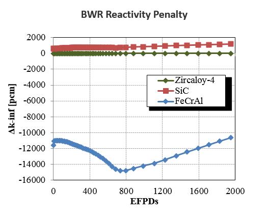BWR Reactor Penalty
