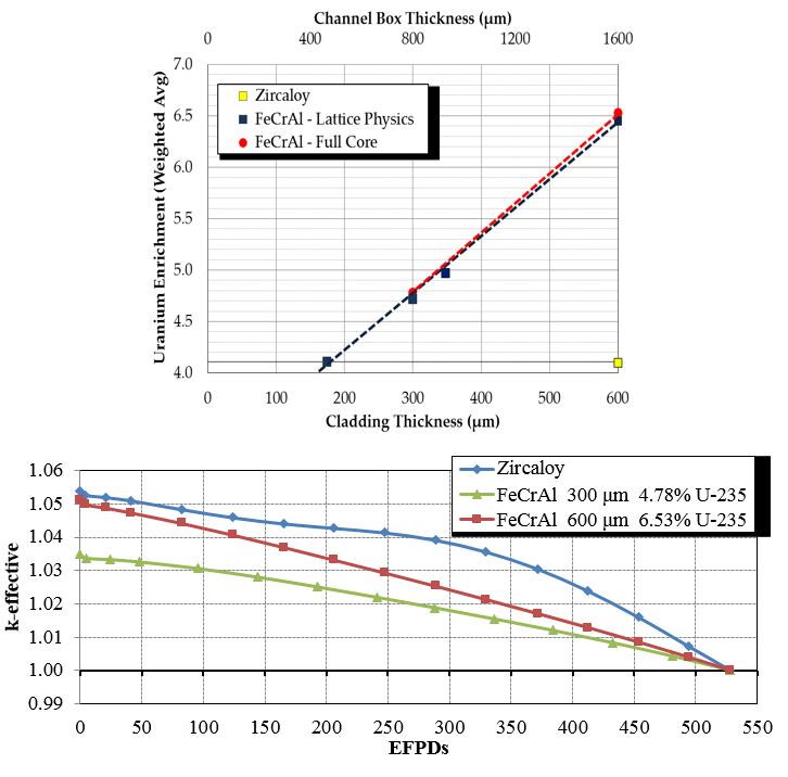 Fuel Core Simulations