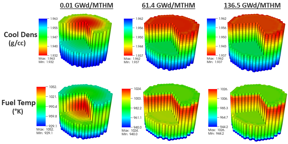 T-H Coupled Simulations